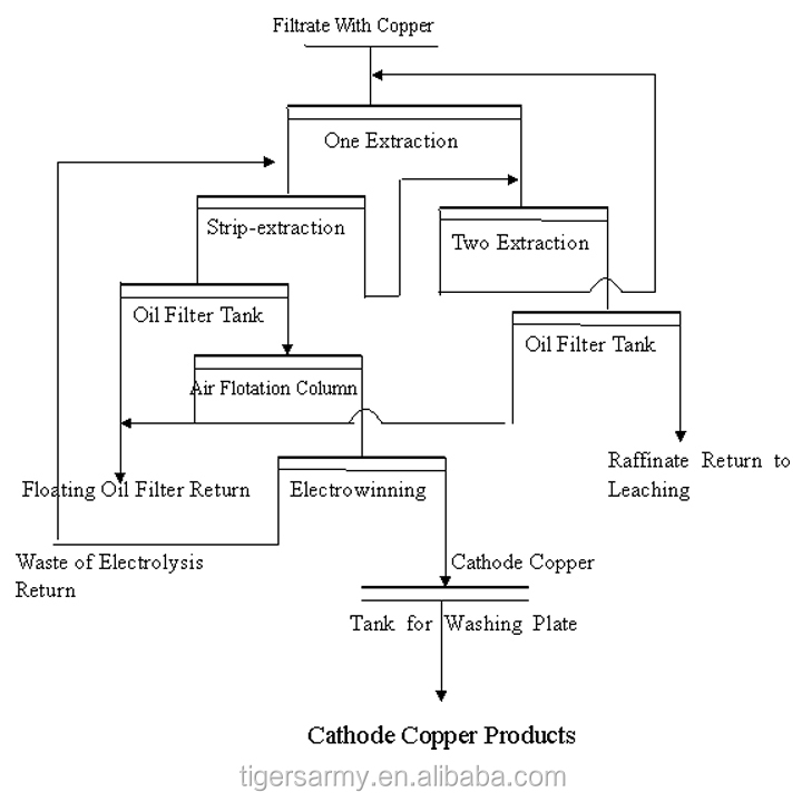 Copper Extraction Flow Chart Rebellions