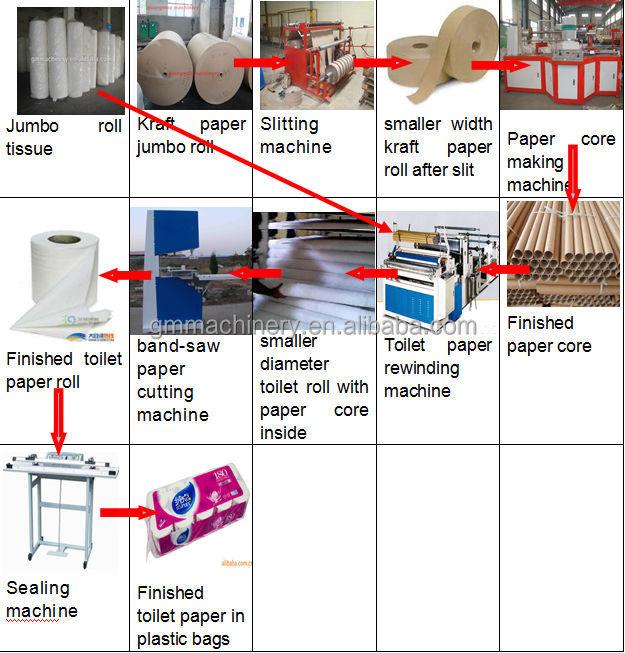 Industrial Toilet Tissue Paper Jumbo Roll Slitting Rewinding Machine And  Paper Rewinder Machine - Buy Industrial Toilet Paper Slitting Rewinding