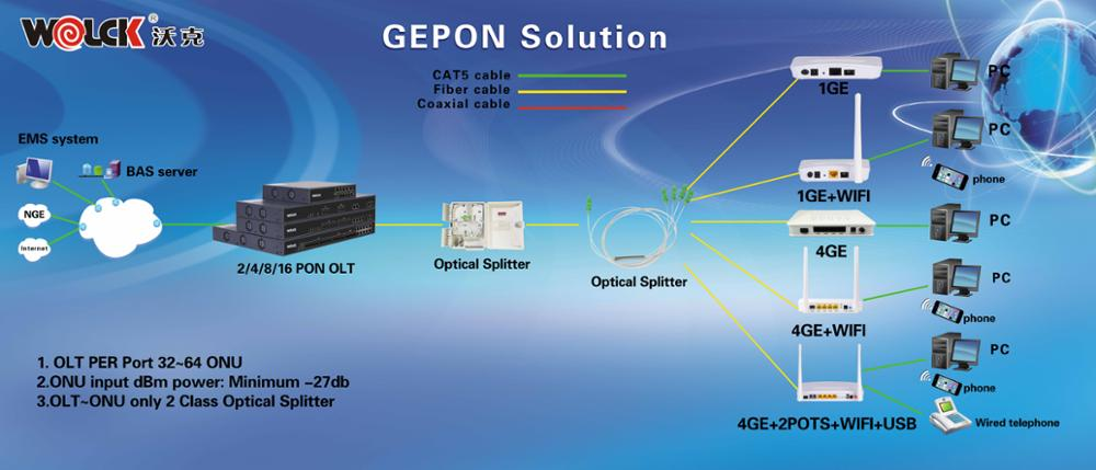 China supplier GPON/GEPON ONT/ONU Ethernet RJ45 Ports compatible with Huawei ZTE ZYXEL Fiberhome OLT