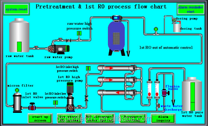Ro Double Pass Stage Large Scale Water Purification System