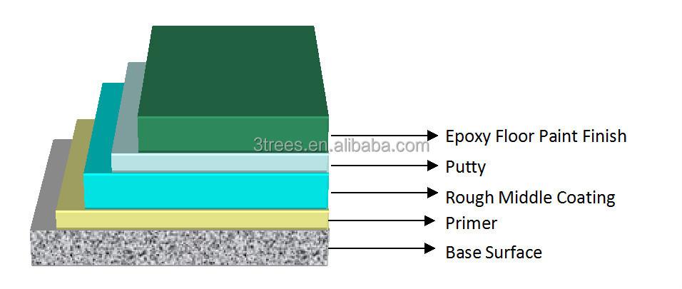 Anti Static Floor Paint : Trees anti static oil base epoxy parking lot floor paint