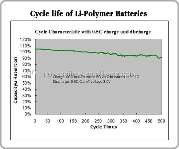 Rechargeable 3.7v 3000mah Lipo Battery,Li-ion Battery 3.7v 3000mah ...