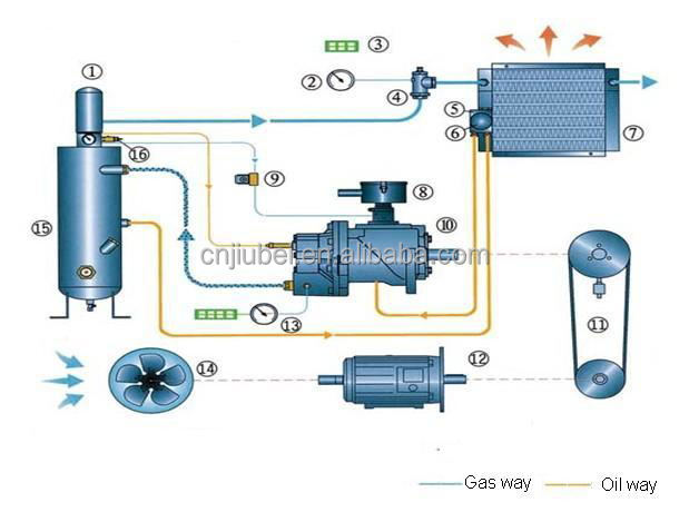 Miraculous Sullair Wiring Diagram R Sullair User Manual Valve Gas Compressor Wiring 101 Capemaxxcnl