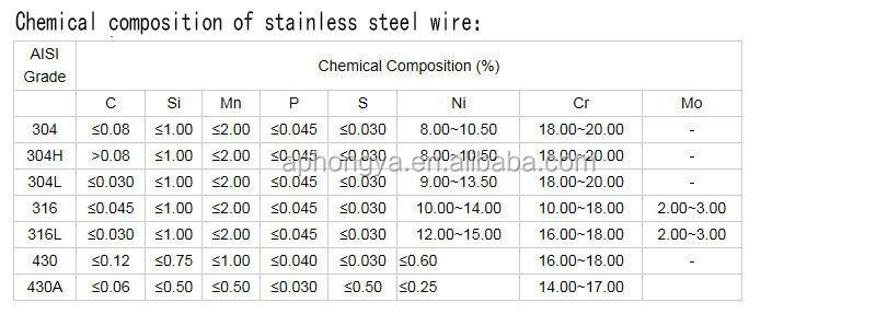 Aisi 304 316 16 gauge stainless steel wire in low price by China steel factory