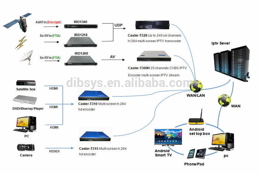 internet pay tv iptv system with live broadcasting vod