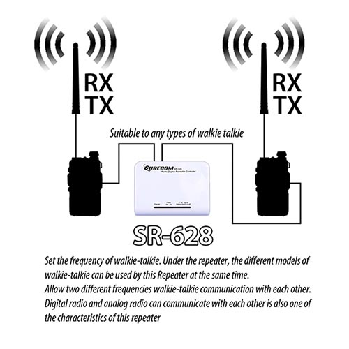Surecom SR-628 Walkie Talkie Radio cross band Controller with Duplex Repeater