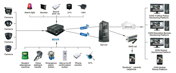 free cms software for dvr  to computer