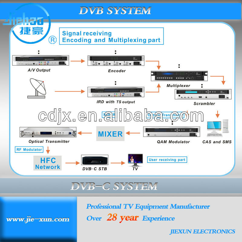 CATV system solution HFC Coaxial network with HD set top box for telecom operater