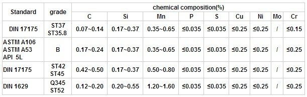 Astm A36 modified Properties