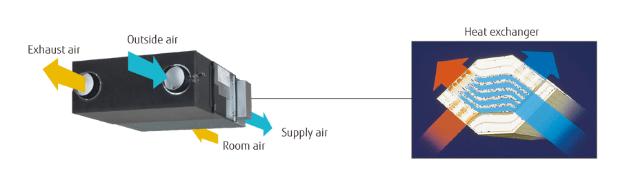 container house recuperator air to heat recovery ventilation system