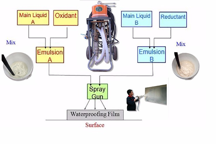 Lowes Swimming Pool Paint Organic 14 Patents Safe Liquid Spray Waterproof  Membrane