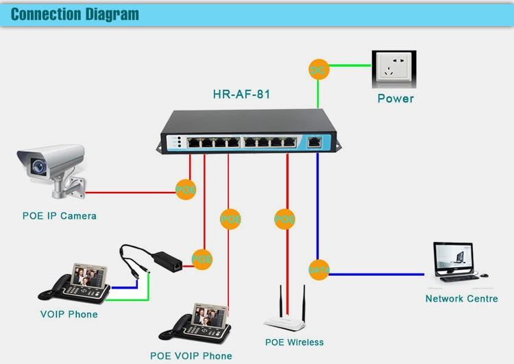 HTB1KoOULVXXXXbmXFXXq6xXFXXXd 8 port poe switch network switch ethernet switch 12v 24v 48v buy Power Over Ethernet Diagram at reclaimingppi.co