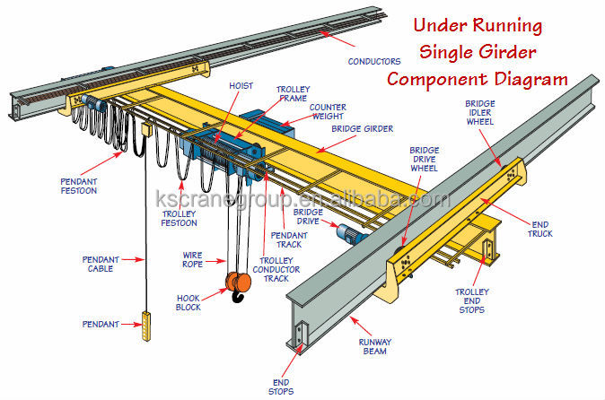 Obsolete Overhead Crane Parts : Ton underhung single girder overhead crane buy