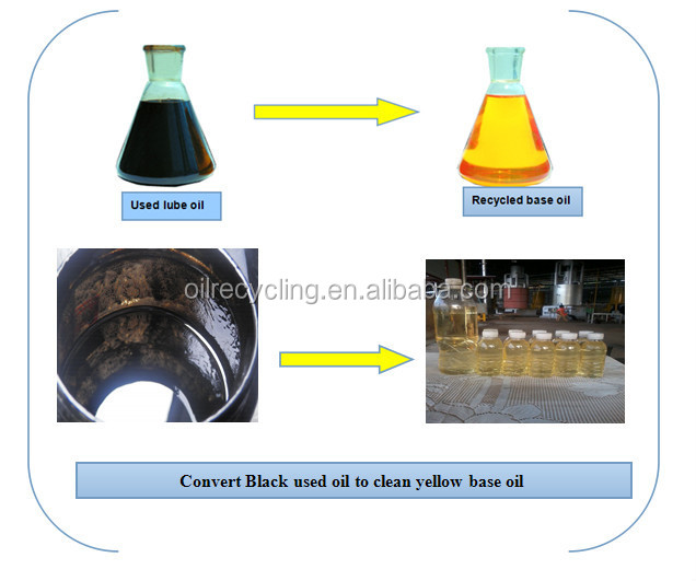 Yellow base oil from waste motor lube oil recycling for How to recycle used motor oil