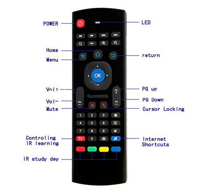 Newest Fly Air Mouse 2.4ghz airmouse MX3/FM3S Air Mouse Wireless Keyboard + Voice for XBMC Android Mini PC TV Box