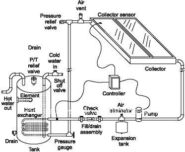 solar panel schematic with Indirect Circulation Solar Heating System 295432882 on Wiring Solar Cells Diagram also Morning Alarm Sensor Circuit 1 furthermore Wind Turbine Wiring Diagram likewise Solar Power In Michigan moreover Solar Well Pump Wiring Diagram.