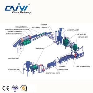 CAIVI Waste plastic centrifugal dryer PET washed scraps dewatering machine
