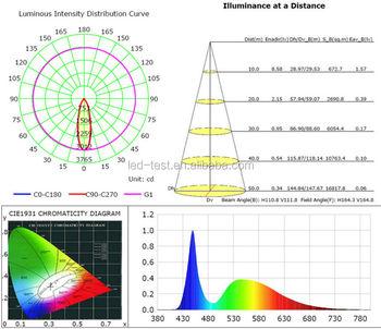 free lighting candela distribution polar plot test service light rh alibaba com Distribution Map Distribution Clip Art
