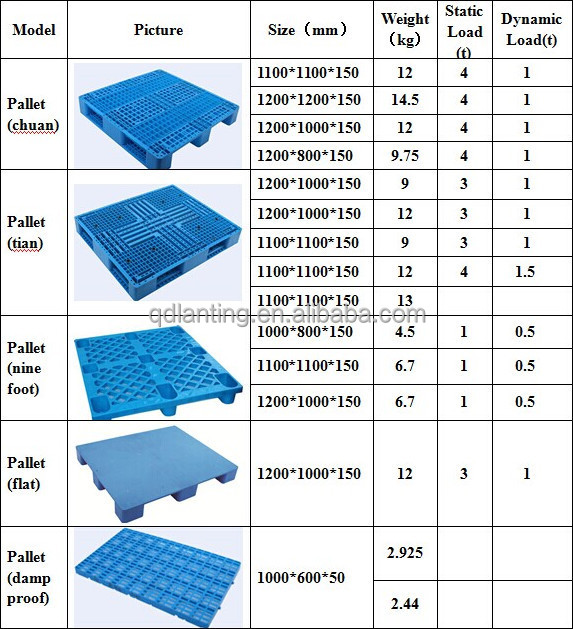 Euro Pallet Type And 4-way Entry Type Plastic Euro Pallet ...