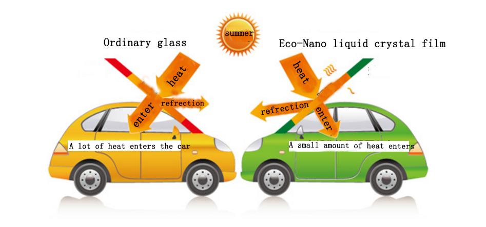 ที่ถอดออกได้ nano เซรามิครถฟิล์ม PET nano เซรามิคหน้าต่างฟิล์มพลังงานแสงอาทิตย์ควบคุมฟิล์ม