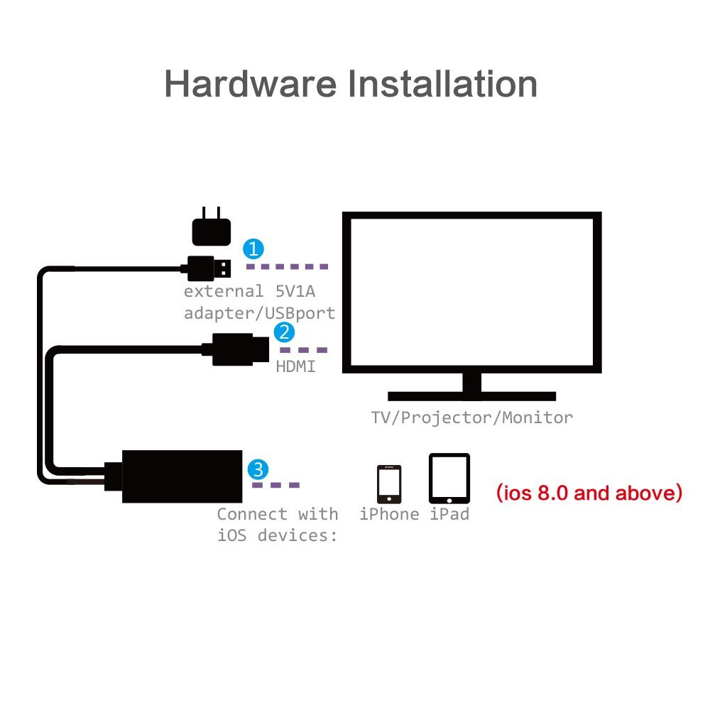 Iphone Camera Wiring Diagram also Iphone 5 Battery Replacement Recall also Samsung Usb Data Cable Wiring Diagram further Location Of Ipad Dock Connector On besides Kenmore Dryer Model 110 63952101 Wiring Diagram. on iphone 5 charger cord wiring diagram