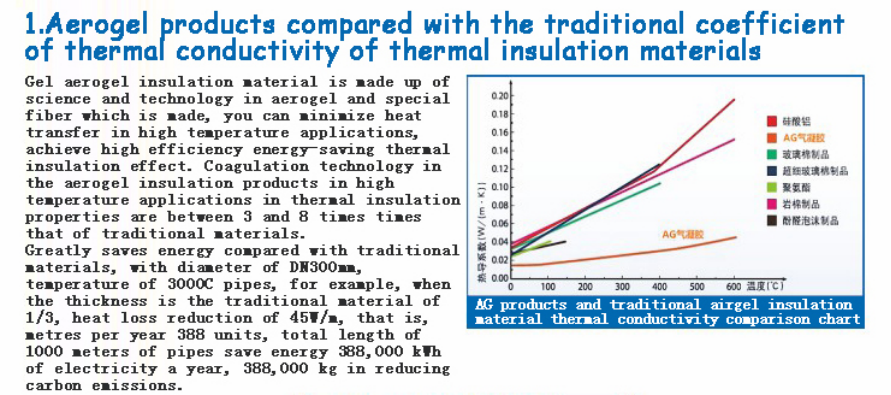 Steam Pipe Insulation Non-toxic Oem Energy Efficient