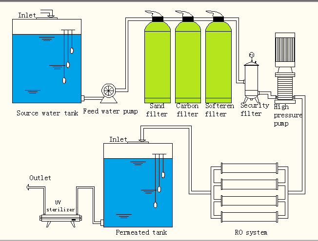 Reverse Osmosis Membrane Pressure Vessel Water System