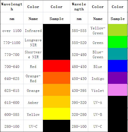 585-555nm Wavelength High Power Yellow-green Color Light Led