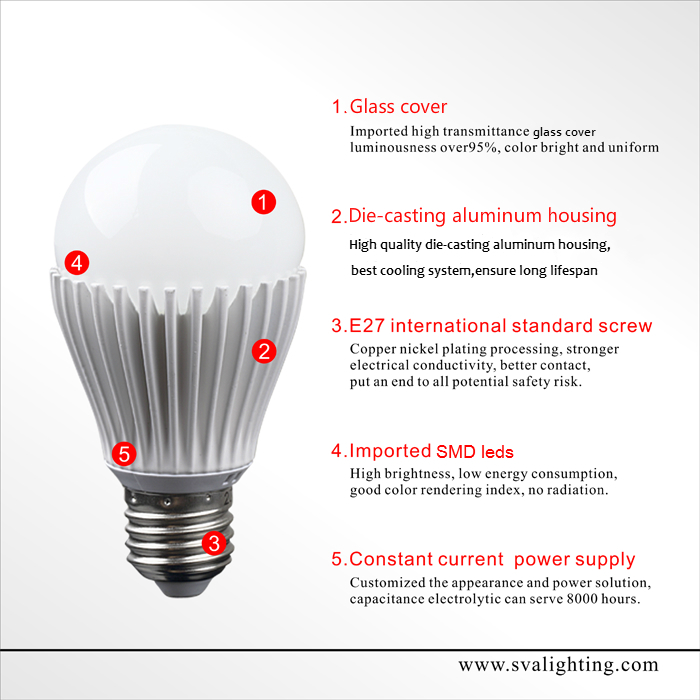 Competitive Price Buy Syska Supplier Led Light Bulbs Online