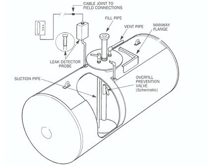 10cbm Double Walled Diesel Fuel Storage Tank With Pump