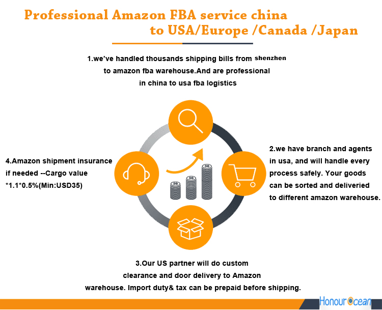 Newest Cheapest Hot Selling 2017 Amazon Air Freight Forwarder Dropshipping  Rates From China To Pakistan / India / Saudi Arabia - Buy