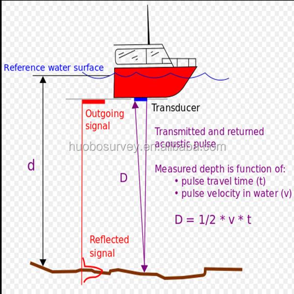 Marine Survey River Survey Water Depth Measuring Echo