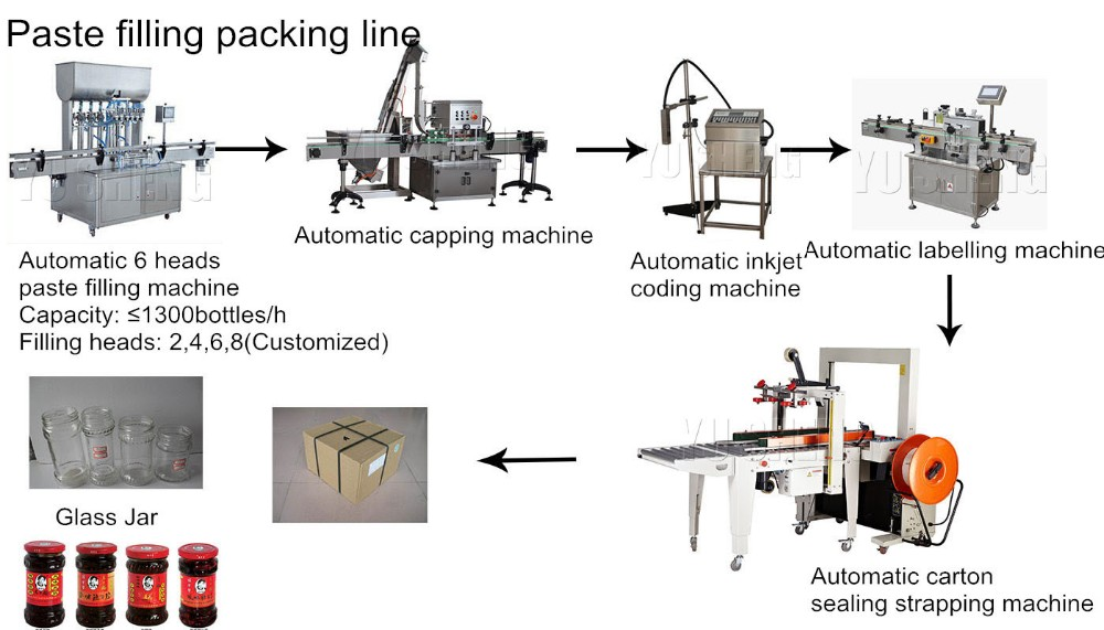 Six heads Automatic paste/liquid filling machine for production line