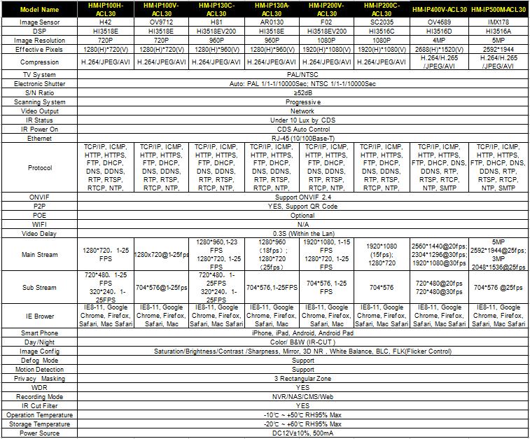 Cctv Camera Price In Pakistan Ip Camera China Waterproof Full Form ...