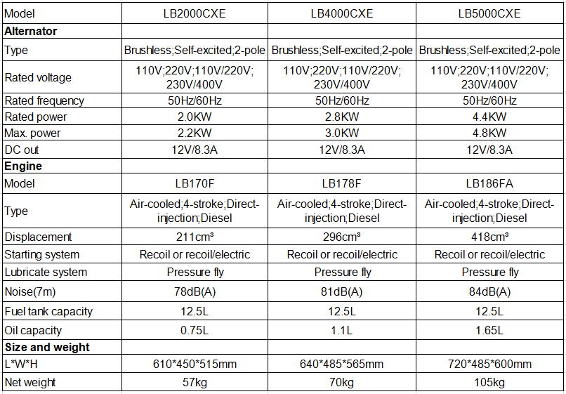 Lingben 2kw 3kw 5kw Portable Open Diesel Generator Lb 2000cxe ...
