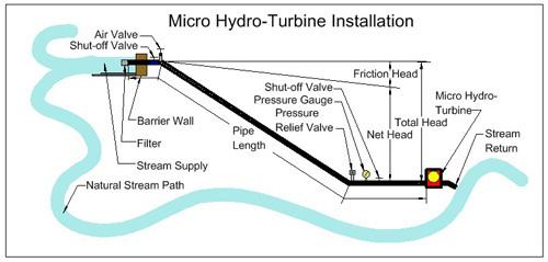Micro hydro generatormicro hydro generator water buy micro hydro micro hydro generator micro hydro generator water publicscrutiny Image collections