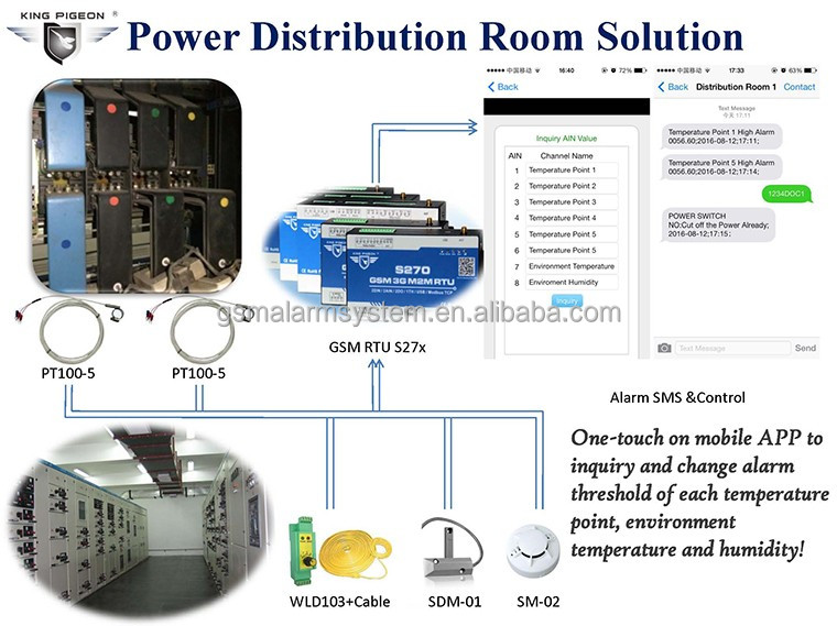 Power distribution board Remote Monitoring System via SMS/GPRS/3G Module