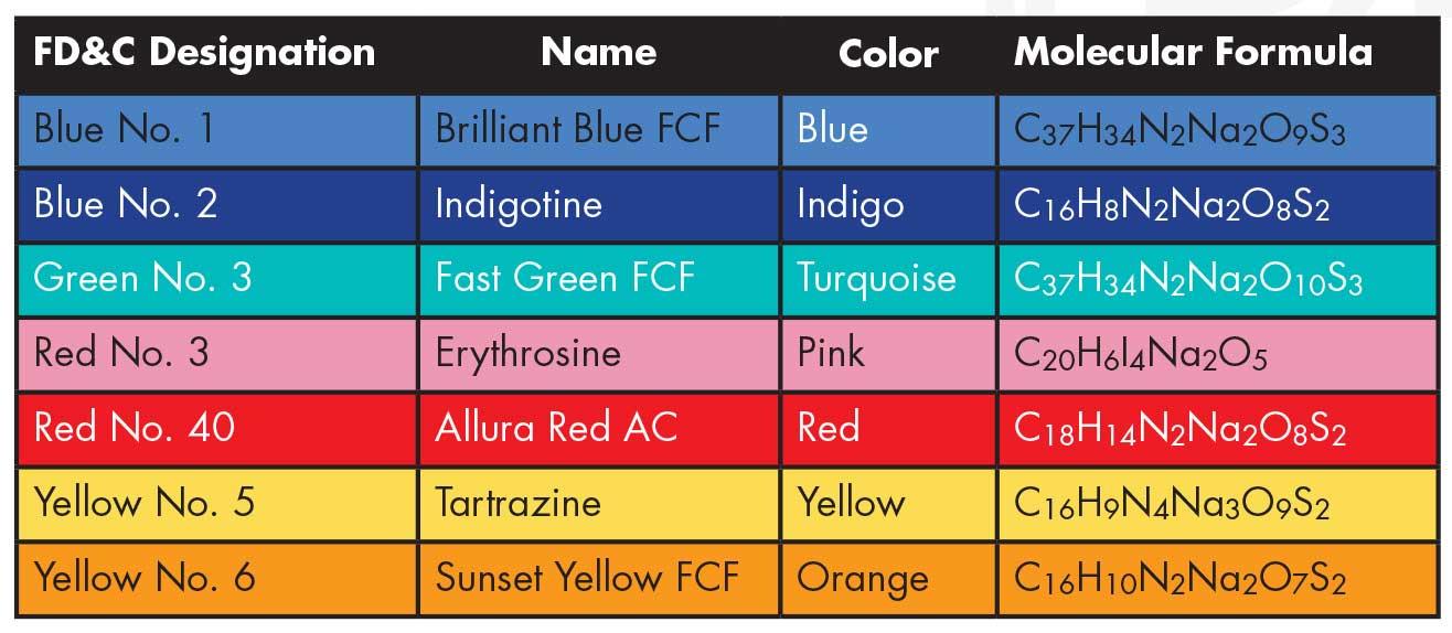 Erythrosine red 3 food coloring fda approved food dyes fd&c food dyes, View  red 3 food coloring, JQ Product Details from Hunan JQChemicals Co , Ltd