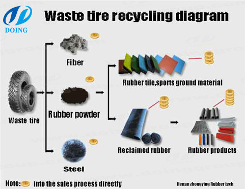 Tire Recycling Business: Plan and Cost to Start Waste Tire Recycling