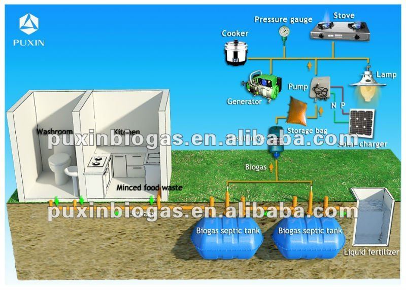 anaerobic waste water treatment systems
