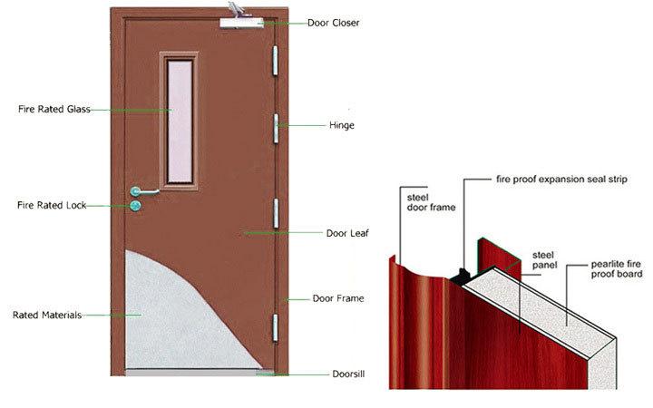 Bs 476 Fd30 Fd60 Fd90 Metal Steel Fire Rated Doors Buy