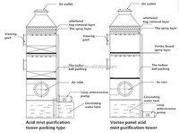Alkaline Wet Flue Gas Desulfurization Dust Removal Technology ...