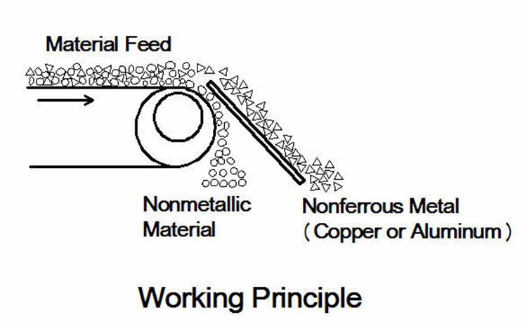 Séparateur à courants de foucault externaliser fabricant utilisé dans le recyclage des métaux non ferreux, aluminium recyclage tri en aluminium