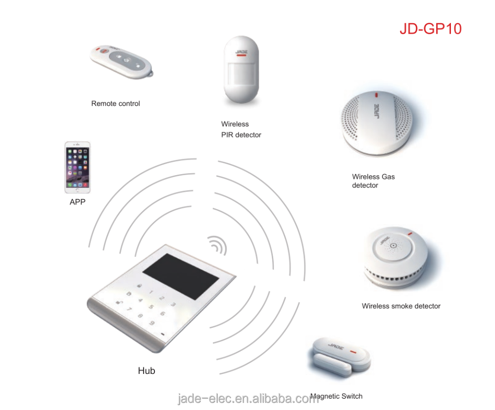 Luxury Home Security Systems Suppliers Low Cost Burglar Alarm For Boats And Manufacturers At