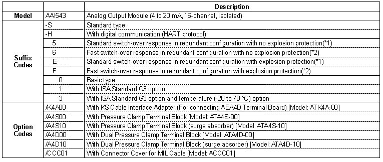 Yokogawa Analog Output Module AAI543-S00 AAI543-S03 AAI543-S01 AAI543-H00 AAI543-H03 AAI543-H01