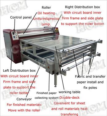 Multifunctional Digital Digital Printing Machines In Japan - Buy Digital  Printing Machines In Japan,Textile Heat Transfer Machine,Fabric Sublimation