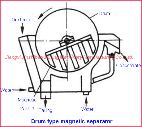permanent magnet black sand magnetic separator buy black sand Water Solids Separator permanent magnet black sand magnetic separator