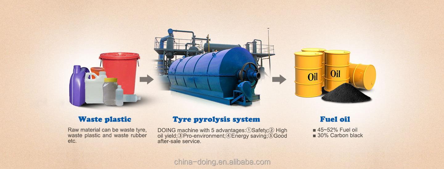 New tech waste tire to oil pyrolysis plant tyre recycling for Tractor tire recycling