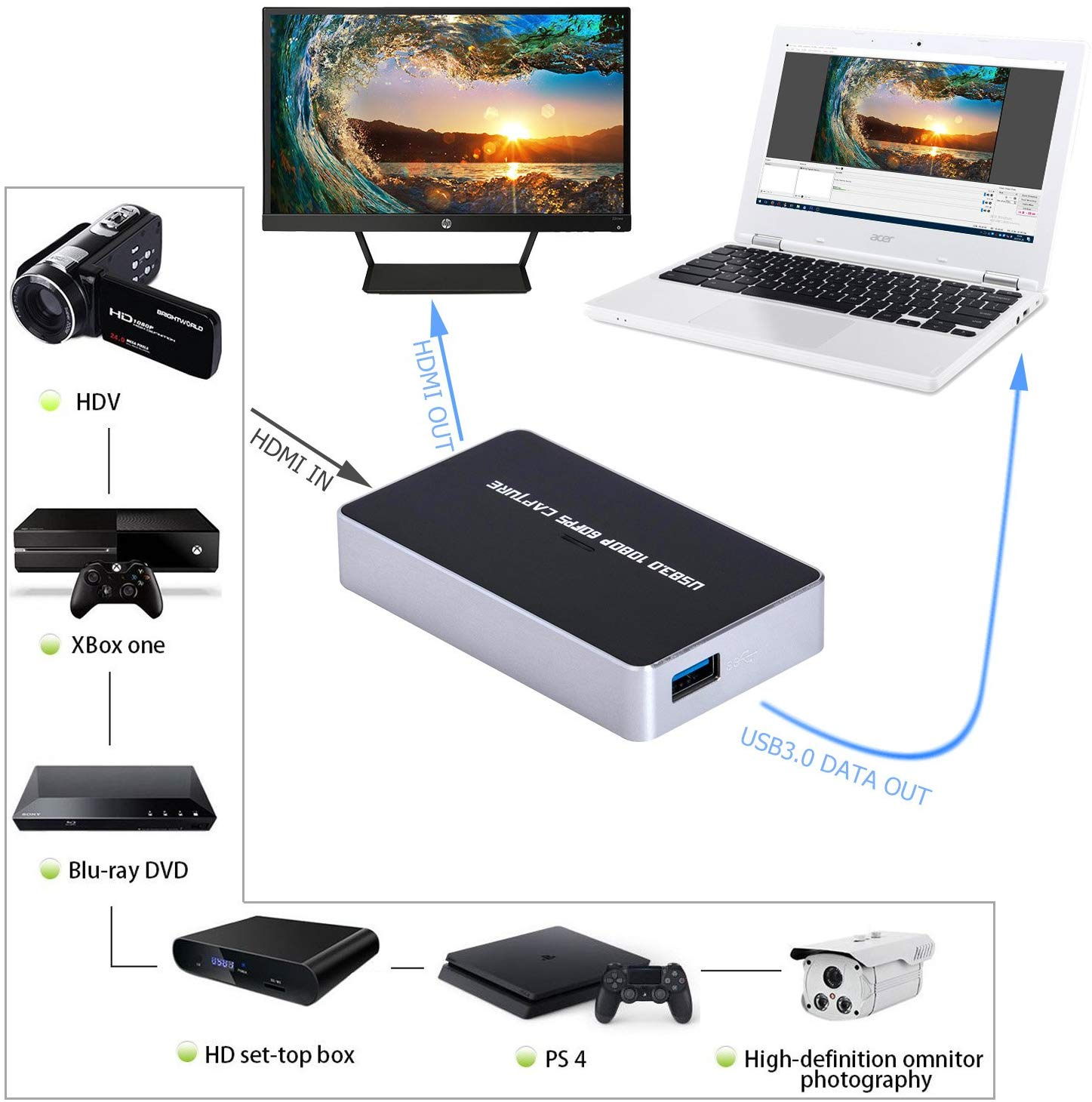 USB3.0 HDMI video Capture card record video as 1080P 60fps with Full HD 1080P Live Streaming Broadcast function ezcap261P