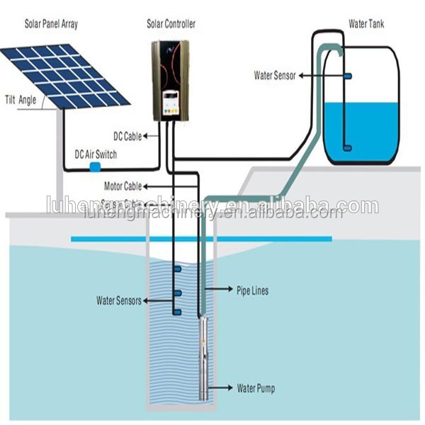 Solar Submersible Water Pump 1 Hp To 25 Hp Solar Water